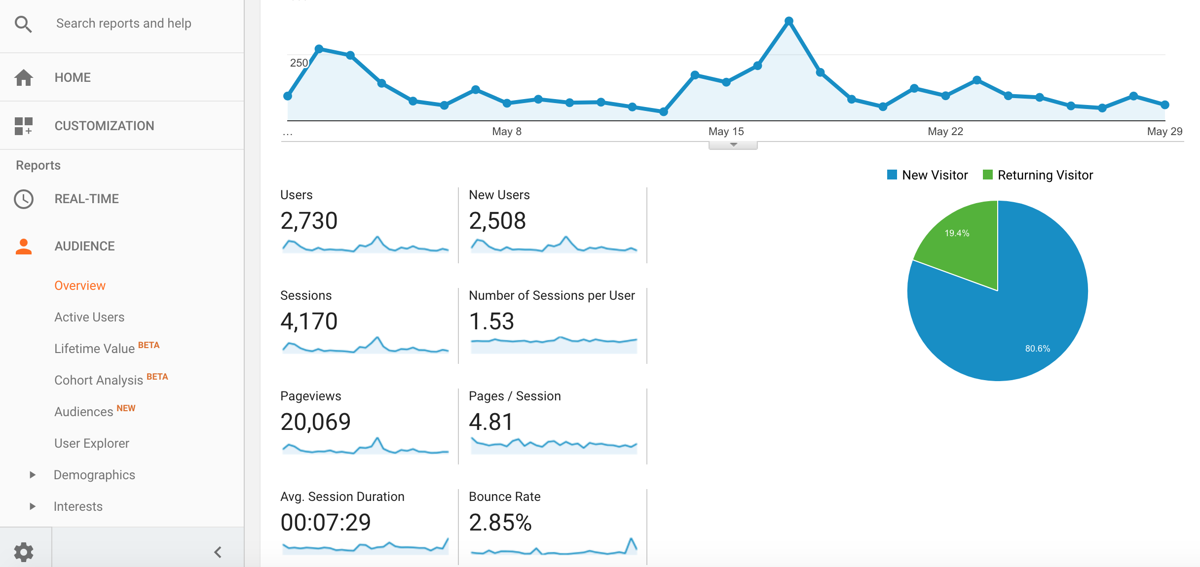 how to analyze your google analytics